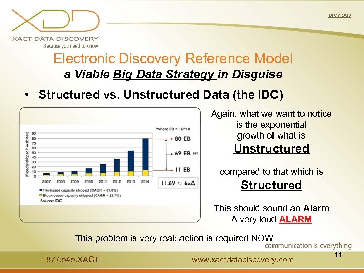 previous Electronic Discovery Reference Model a Viable Big Data Strategy in Disguise • Structured