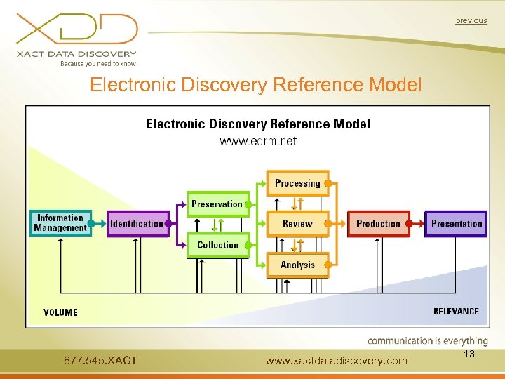 previous Electronic Discovery Reference Model 877. 545. XACT www. xactdatadiscovery. com 13