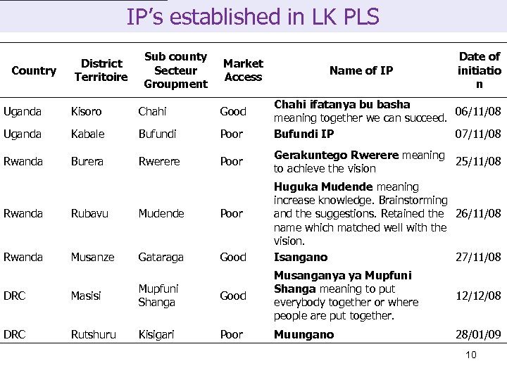 IP's established in LK PLS Country District Territoire Sub county Secteur Groupment Market Access