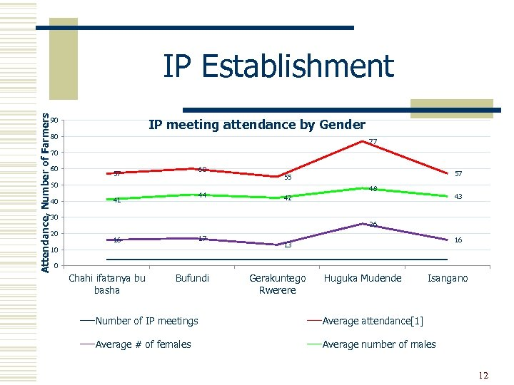 Attendance, Number of Farmers IP Establishment IP meeting attendance by Gender 90 80 77