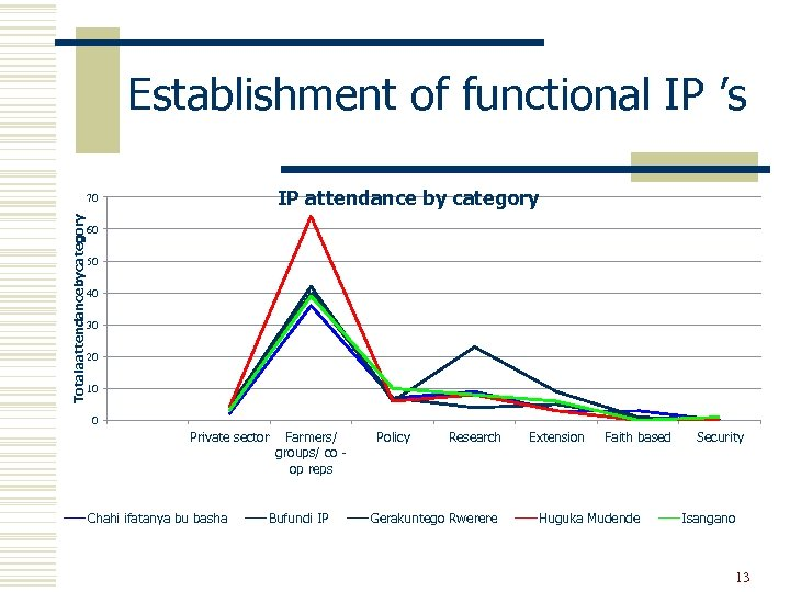 Establishment of functional IP 's IP attendance by category Totalaattendancebycategory 70 60 50 40
