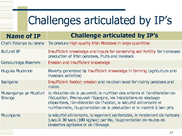 Challenges articulated by IP's Name of IP Challenge articulated by IP's Chahi ifatanya bu