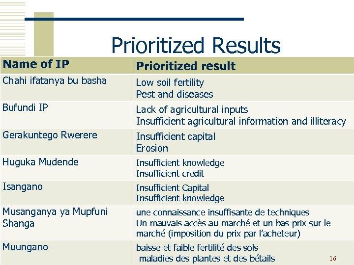 Name of IP Prioritized Results Prioritized result Chahi ifatanya bu basha Low soil fertility