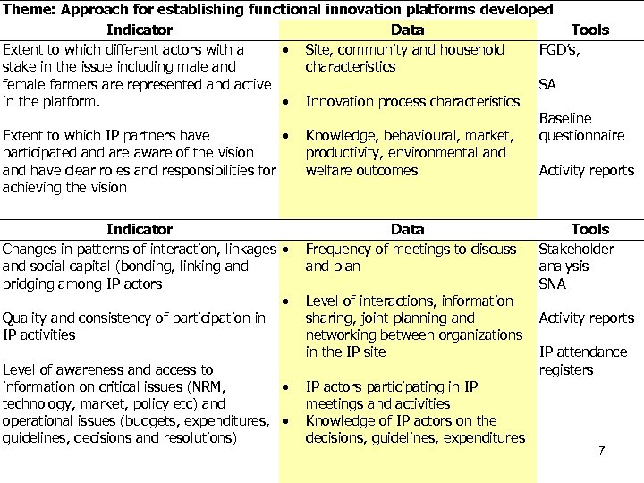 Theme: Approach for establishing functional innovation platforms developed Indicator Data Tools Extent to which