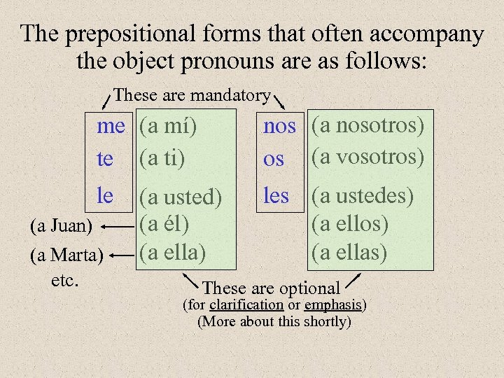 The prepositional forms that often accompany the object pronouns are as follows: These are