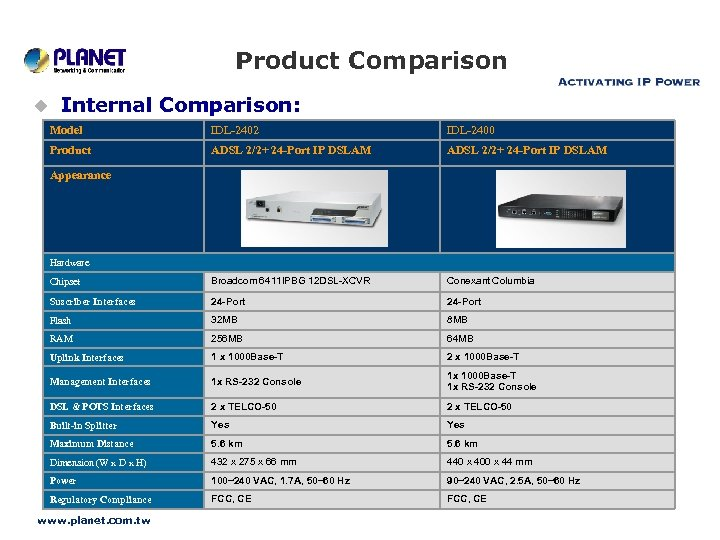 Product Comparison u Internal Comparison: Model IDL-2402 IDL-2400 Product ADSL 2/2+ 24 -Port IP