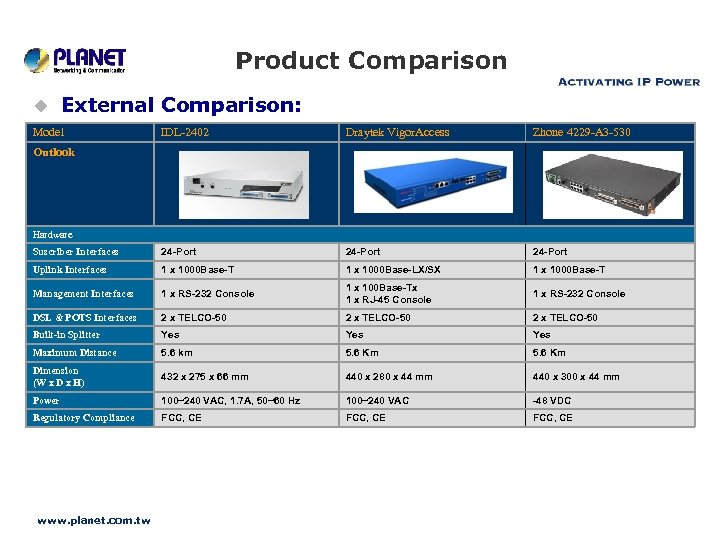 Product Comparison u External Comparison: Model IDL-2402 Draytek Vigor. Access Zhone 4229 -A 3