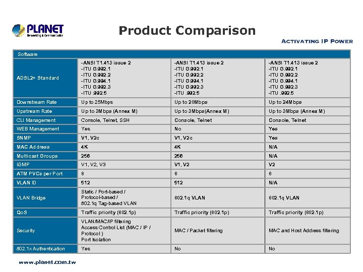 Product Comparison Software ADSL 2+ Standard -ANSI T 1. 413 issue 2 -ITU G.