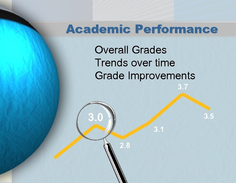 Academic Performance Overall Grades Trends over time Grade Improvements 3. 7 3. 0 3.