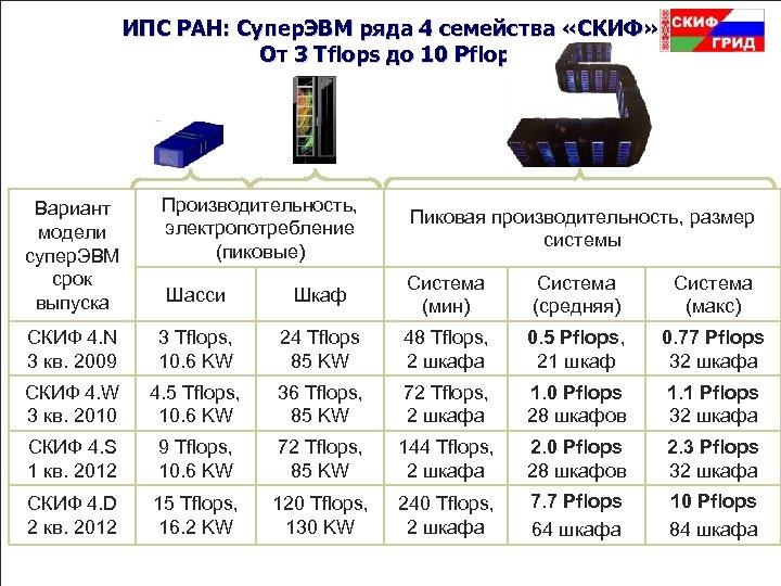 ИПС РАН: Супер. ЭВМ ряда 4 семейства «СКИФ» От 3 Tflops до 10 Pflops