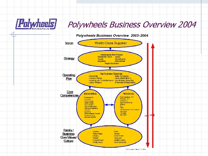 Polywheels Business Overview 2004