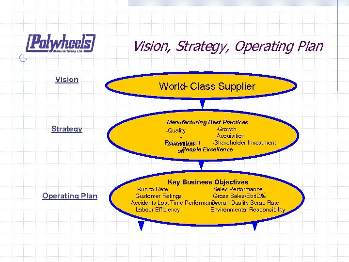 Vision, Strategy, Operating Plan Vision Strategy World- Class Supplier Manufacturing Best Practices -Growth -Quality
