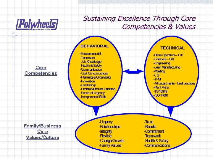 Sustaining Excellence Through Core Competencies & Values Core Competencies Family/Business Core Values/Culture
