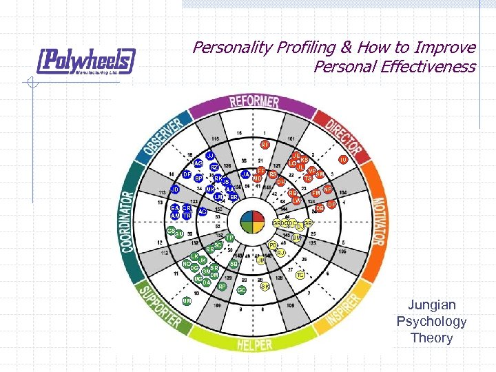 Personality Profiling & How to Improve Personal Effectiveness RF JJ AG DF BP JD