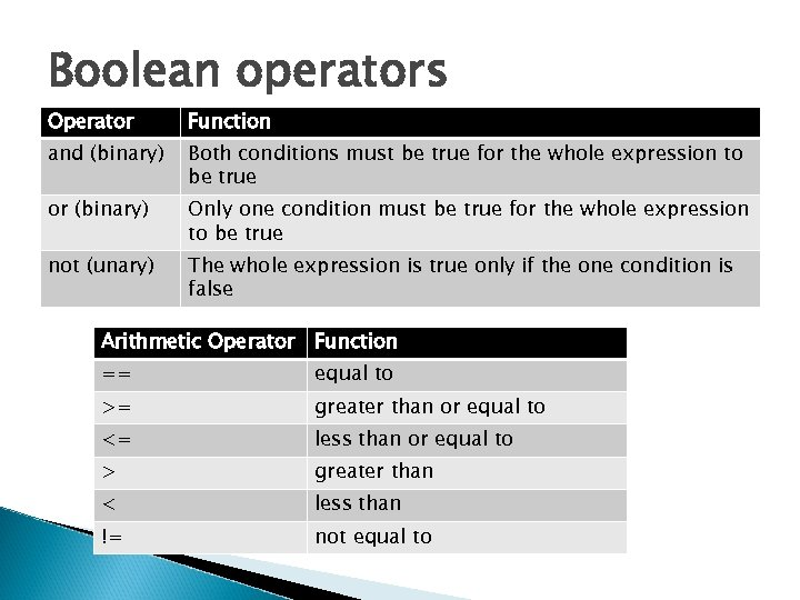 Boolean operators Operator Function and (binary) Both conditions must be true for the whole
