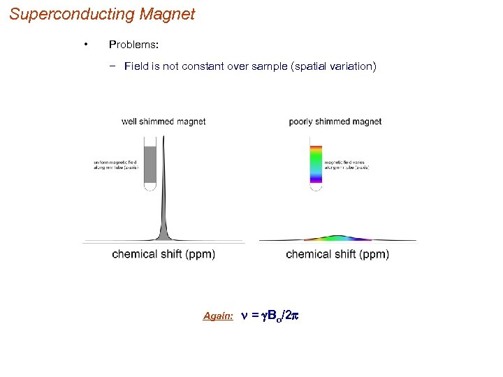 Superconducting Magnet • Problems: − Field is not constant over sample (spatial variation) Again: