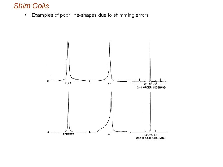 Shim Coils • Examples of poor line-shapes due to shimming errors