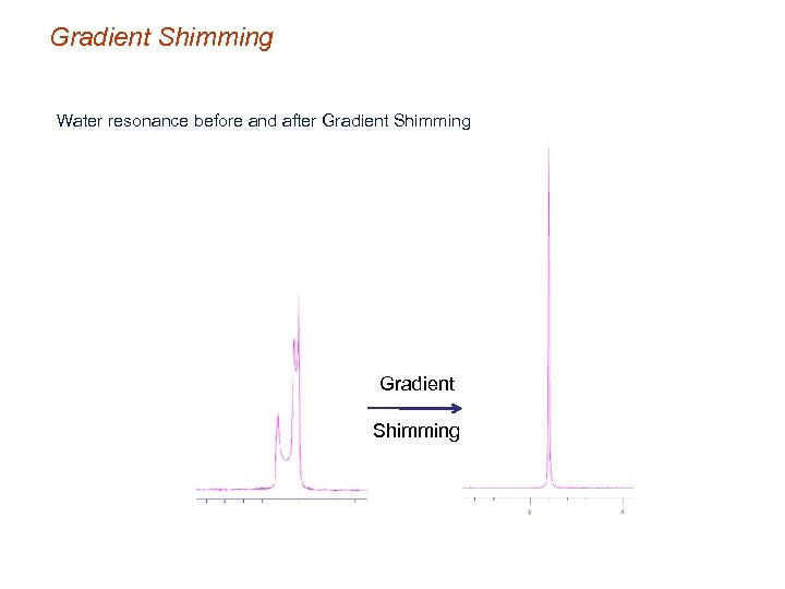 Gradient Shimming Water resonance before and after Gradient Shimming