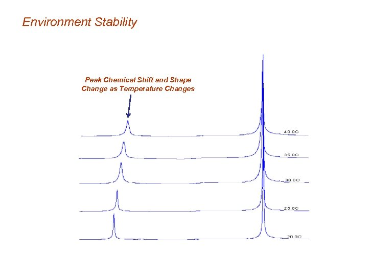 Environment Stability Peak Chemical Shift and Shape Change as Temperature Changes