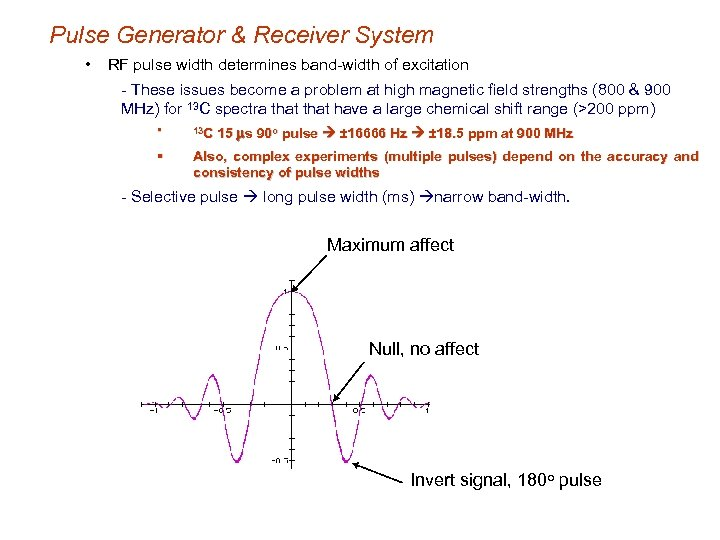 Pulse Generator & Receiver System • RF pulse width determines band-width of excitation -