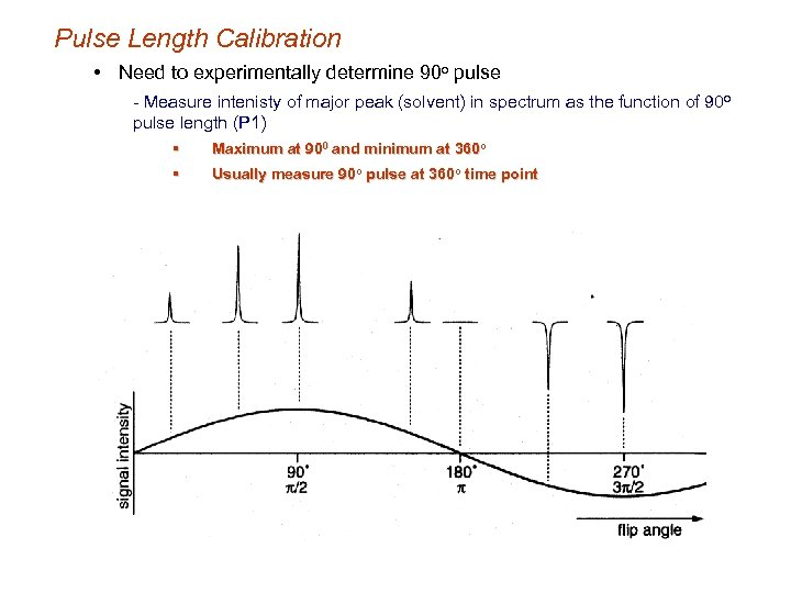 Pulse Length Calibration • Need to experimentally determine 90 o pulse - Measure intenisty