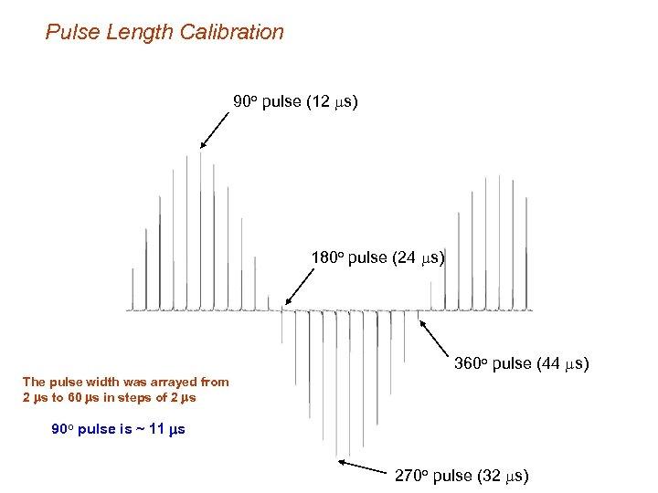 Pulse Length Calibration 90 o pulse (12 ms) 180 o pulse (24 ms) 360