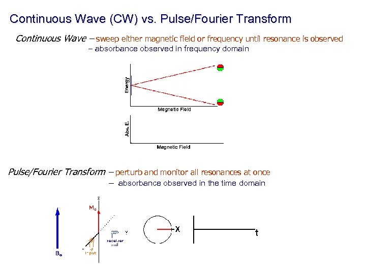 Continuous Wave (CW) vs. Pulse/Fourier Transform Continuous Wave – sweep either magnetic field or