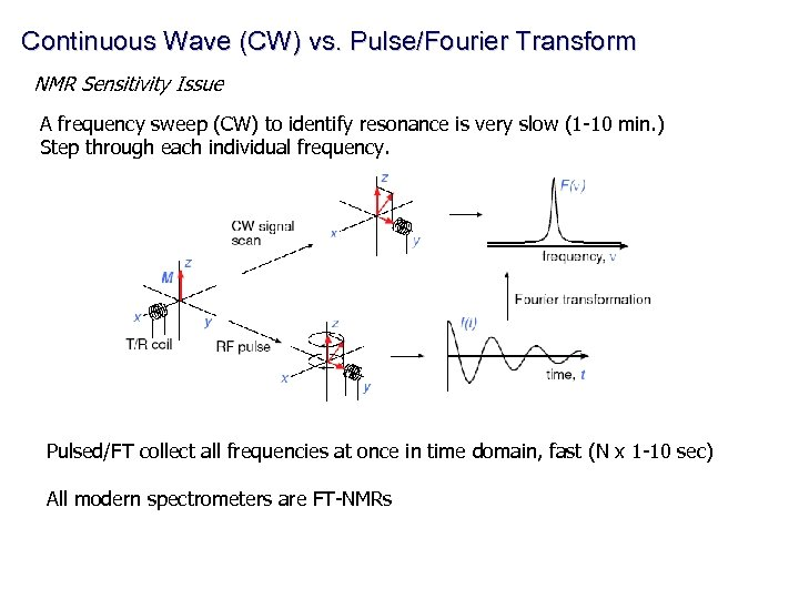Continuous Wave (CW) vs. Pulse/Fourier Transform NMR Sensitivity Issue A frequency sweep (CW) to