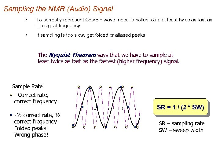 Sampling the NMR (Audio) Signal • To correctly represent Cos/Sin wave, need to collect