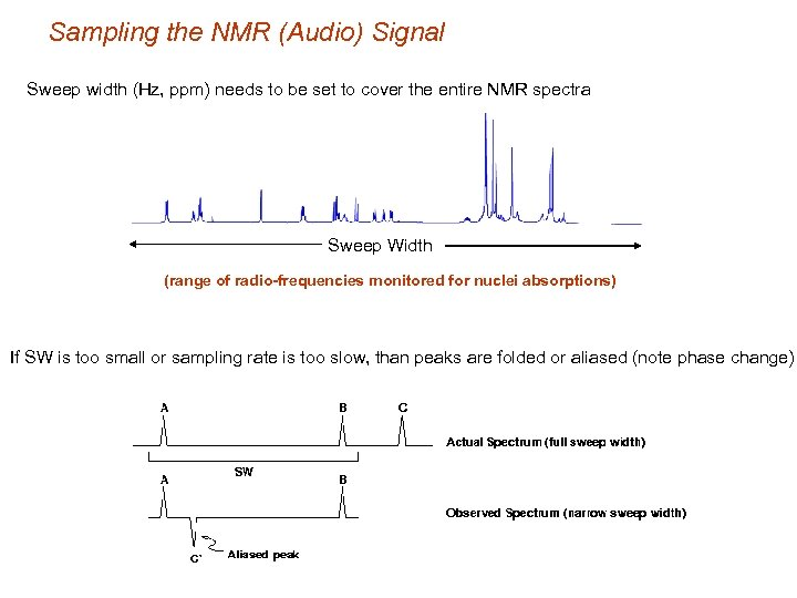 Sampling the NMR (Audio) Signal Sweep width (Hz, ppm) needs to be set to