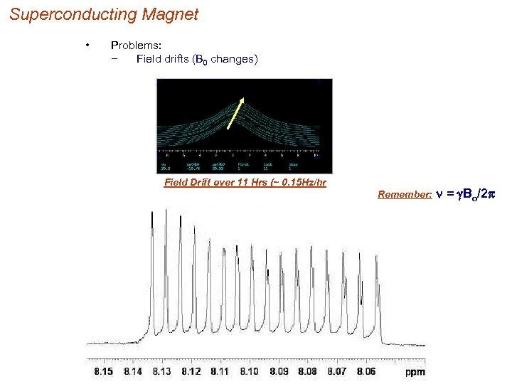 Superconducting Magnet • Problems: − Field drifts (B 0 changes) Field Drift over 11