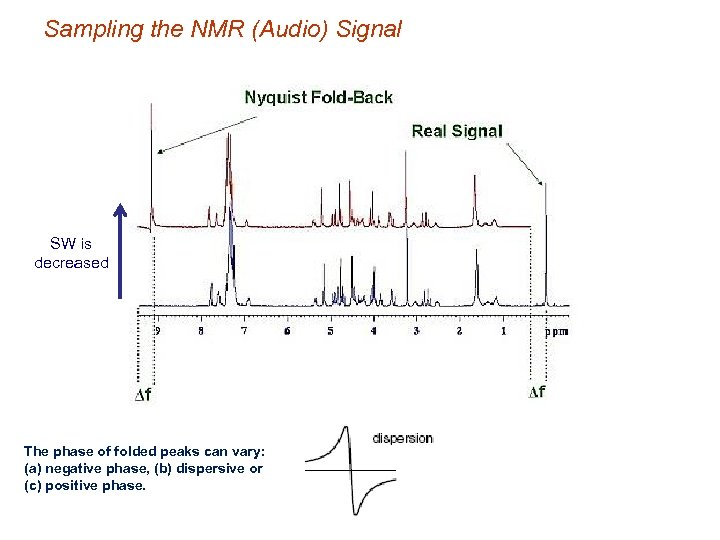 Sampling the NMR (Audio) Signal SW is decreased The phase of folded peaks can