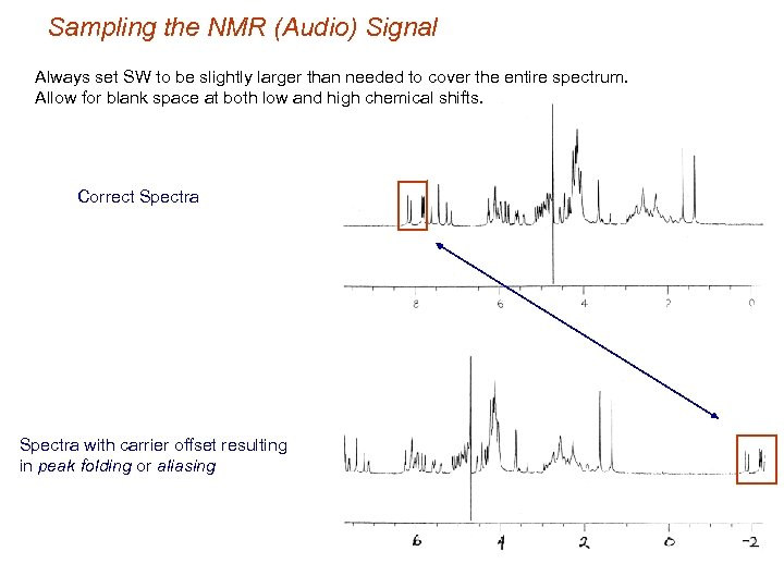 Sampling the NMR (Audio) Signal Always set SW to be slightly larger than needed