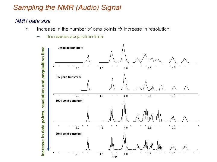 Sampling the NMR (Audio) Signal NMR data size Increase in the number of data