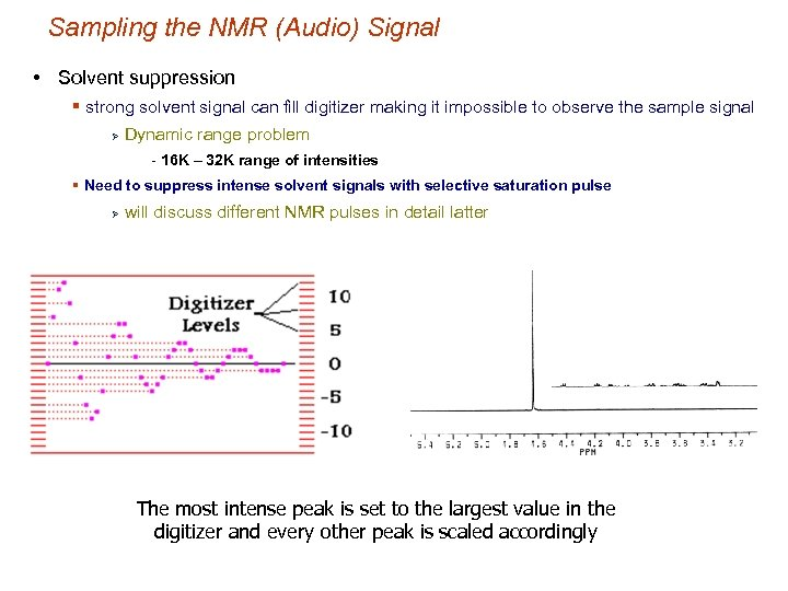 Sampling the NMR (Audio) Signal • Solvent suppression § strong solvent signal can fill