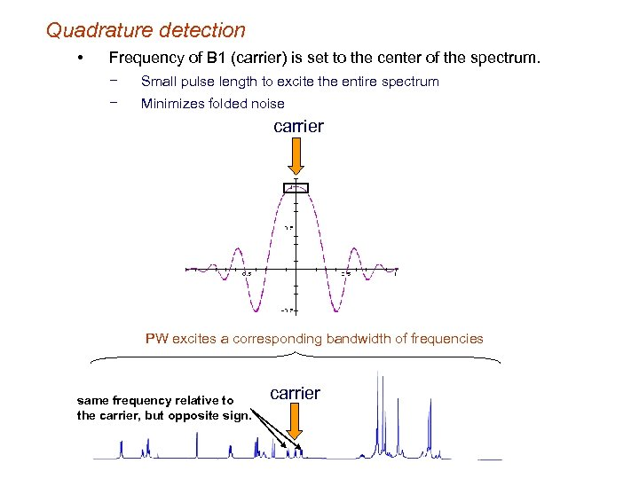 Quadrature detection • Frequency of B 1 (carrier) is set to the center of