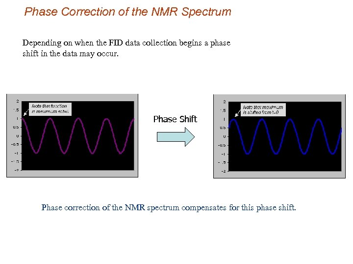 Phase Correction of the NMR Spectrum Depending on when the FID data collection begins