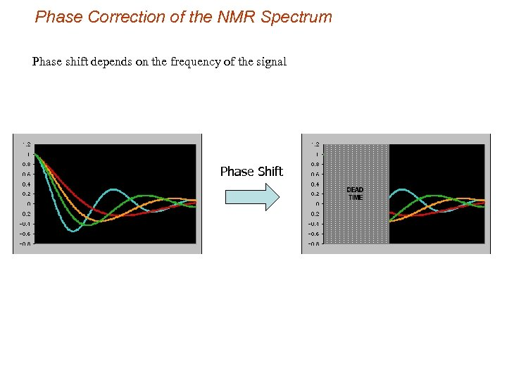 Phase Correction of the NMR Spectrum Phase shift depends on the frequency of the