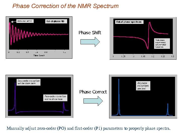 Phase Correction of the NMR Spectrum Phase Shift Phase Correct Manually adjust zero-order (PO)