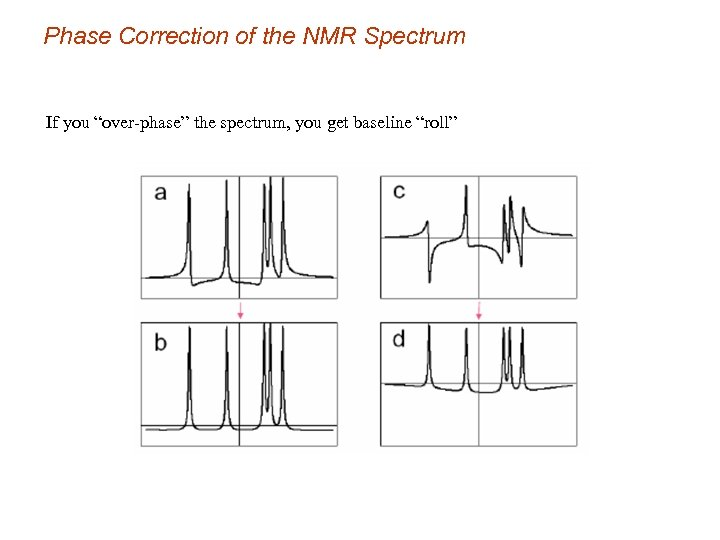 """Phase Correction of the NMR Spectrum If you """"over-phase"""" the spectrum, you get baseline"""