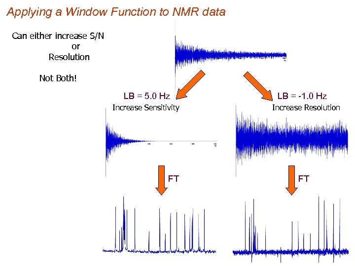 Applying a Window Function to NMR data Can either increase S/N or Resolution Not
