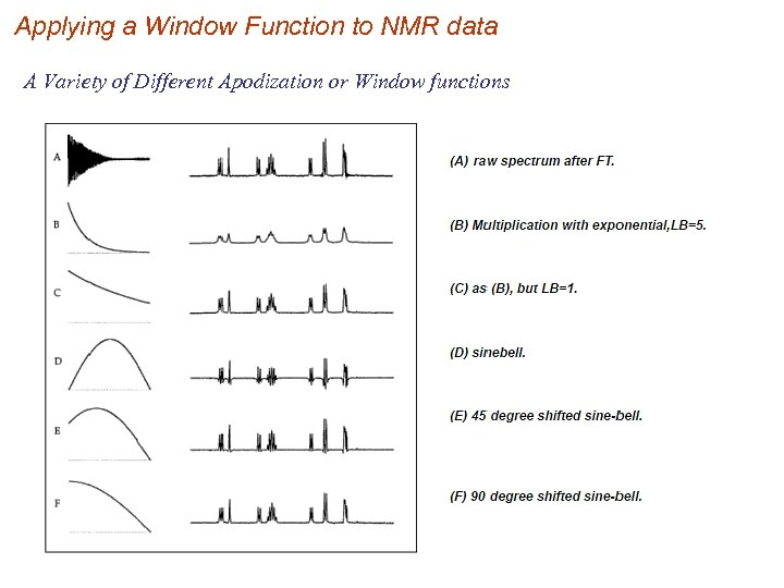 Applying a Window Function to NMR data A Variety of Different Apodization or Window