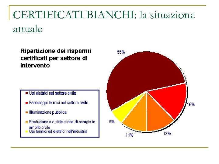 CERTIFICATI BIANCHI: la situazione attuale Analizzando i progetti realizzati è possibile individuare 5 ambiti