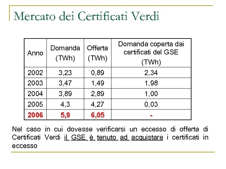 Mercato dei Certificati Verdi Anno Domanda Offerta (TWh) Domanda coperta dai certificati del GSE