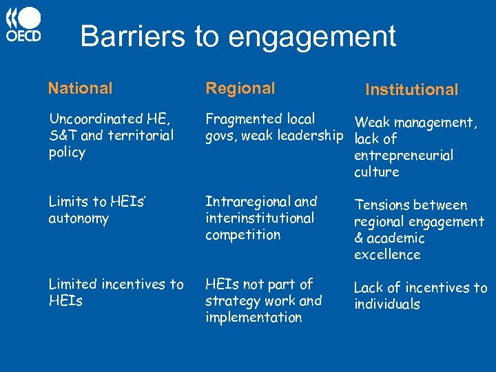 Barriers to engagement National Regional Uncoordinated HE, S&T and territorial policy Fragmented local Weak