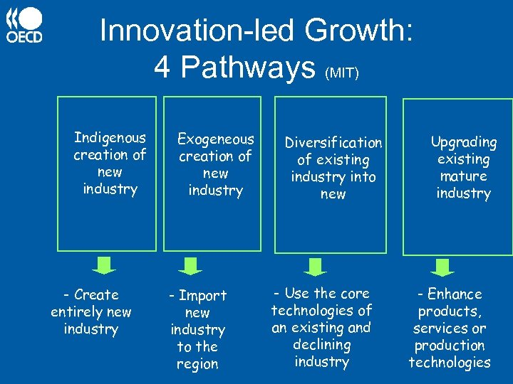 Innovation-led Growth: 4 Pathways (MIT) Indigenous creation of new industry - Create entirely new