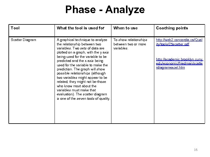 Phase - Analyze Tool What the tool is used for When to use Scatter