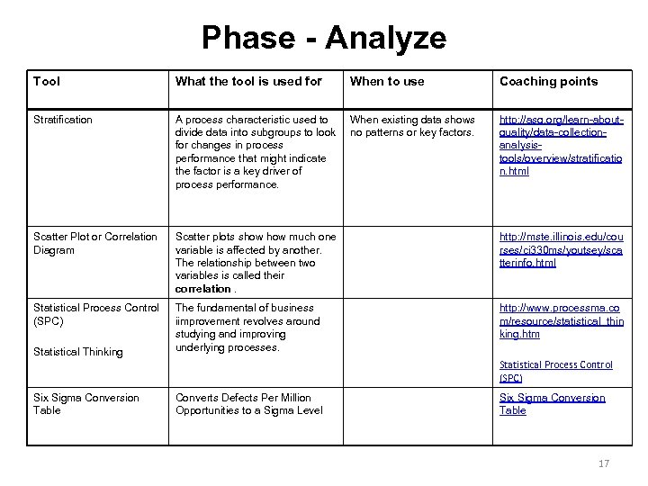 Phase - Analyze Tool What the tool is used for When to use Coaching