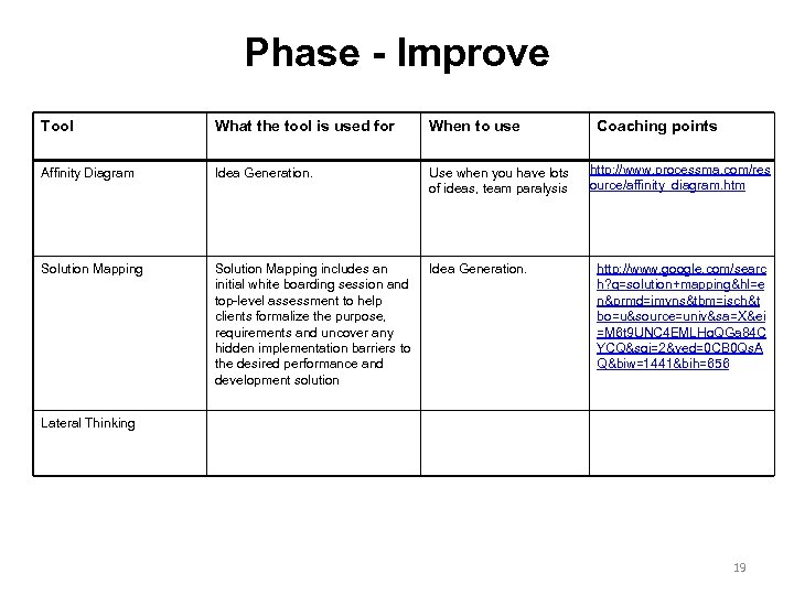 Phase - Improve Tool What the tool is used for When to use Affinity