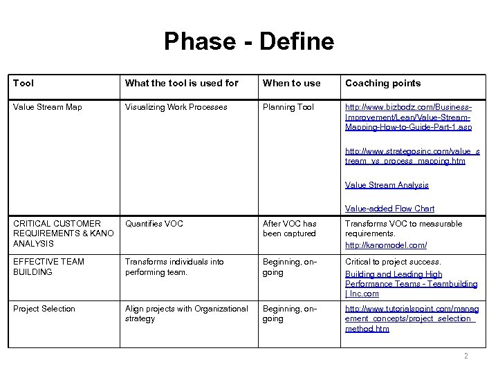 Phase - Define Tool What the tool is used for When to use Coaching